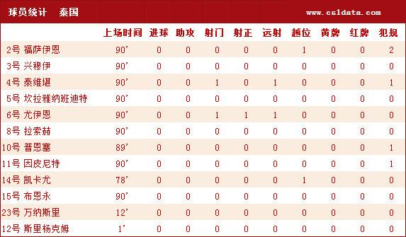 国足VS泰国数据:射门比21-2 犯规次数3倍于对